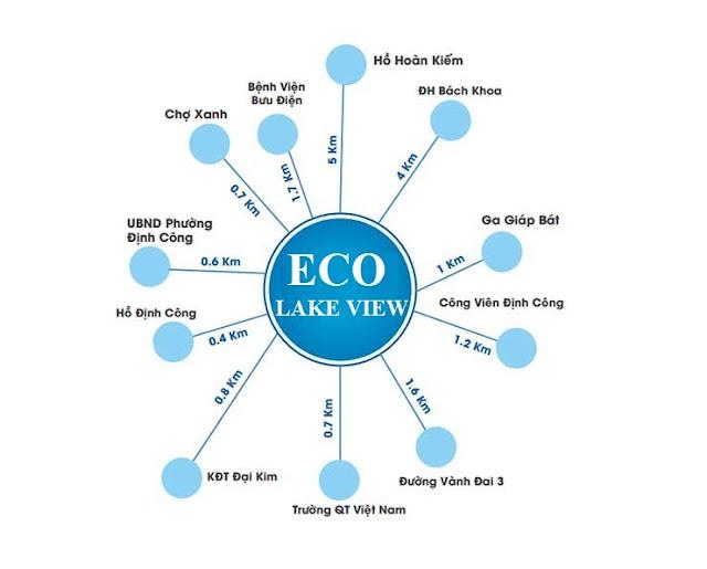 Vị trí liên kết vùng chung cư ECO LAKE VIEW đại từ