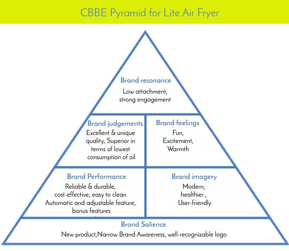 cbbe pyramid of apple Competitors analysis with its origins from new york city, usa, coach is the largest player in the us luxury handbag market with about 36% market share as accordance of marketline, february 2012.