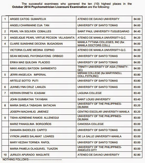 Top 10 Psychologist, Psychometrician board exam results October 2014