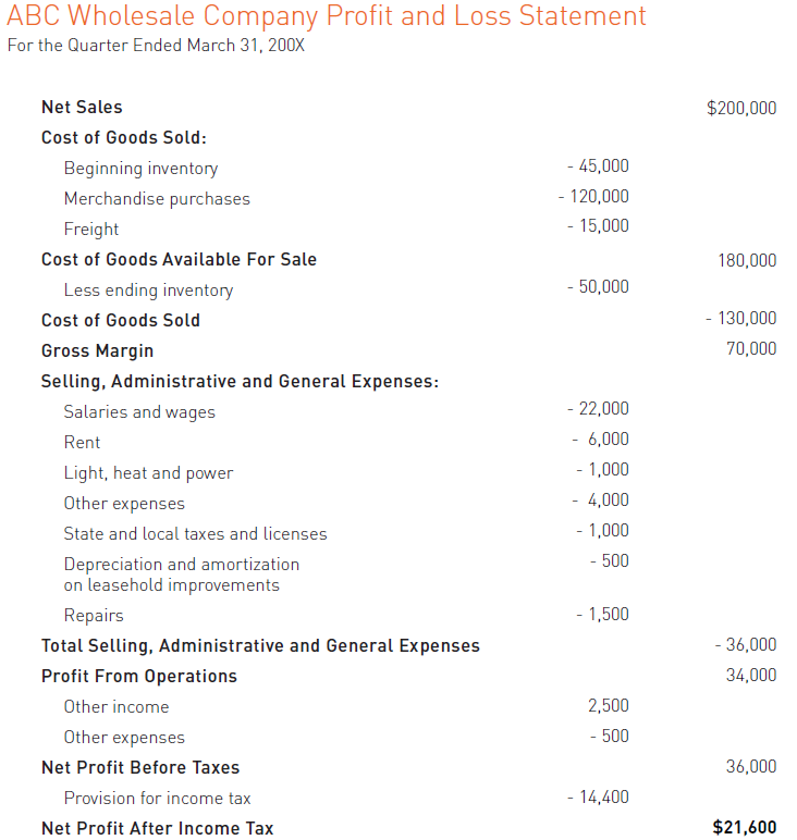 accounting made easy  sample of a profit and loss statement