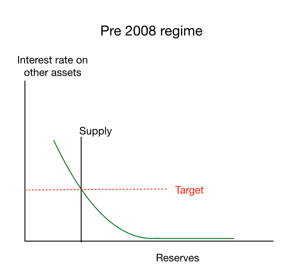 the grumpy economist operating procedures think i lifted this diagram from bill molloy although [ 1026 x 914 Pixel ]