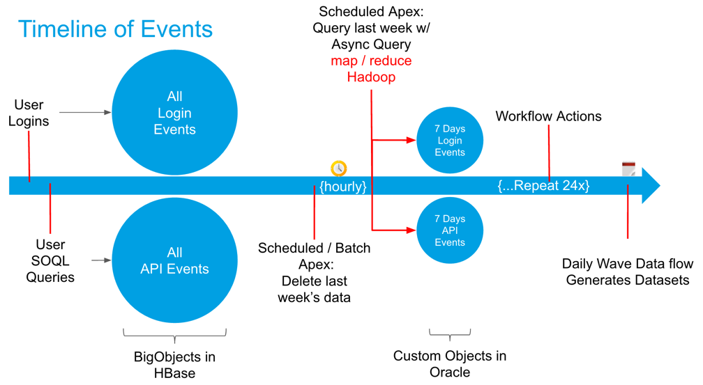 Salesforce Hacker: Using Asynchronous SOQL with Event Monitoring