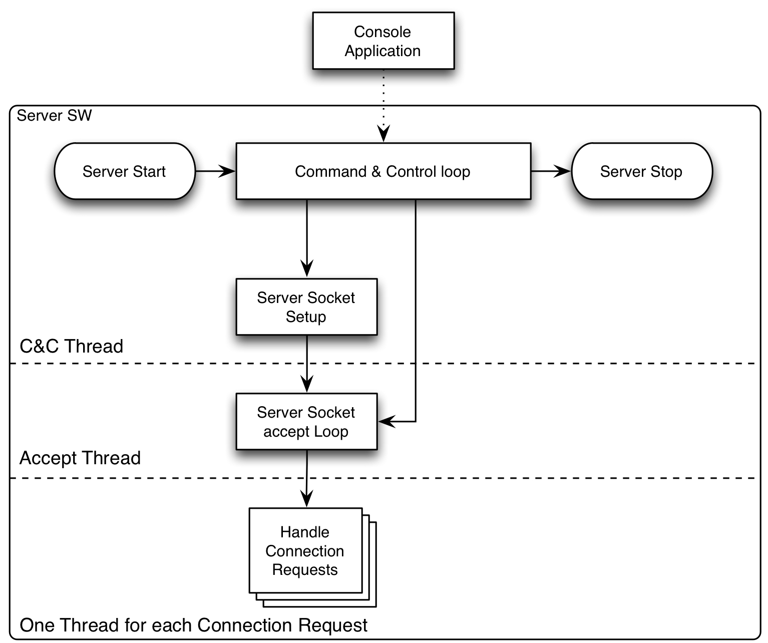 Notes from a Swift developer: Socket programming in Swift