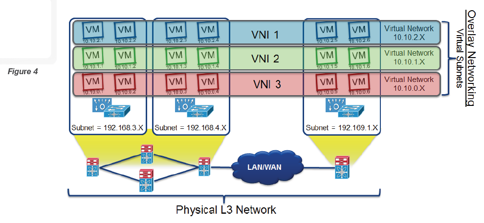 The Systems Engineer organized chaos: How does the VXLAN