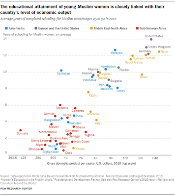 Source: Pew Research Fact Tank. Scatterplot on educational attainment of young Muslim women versus economic output.