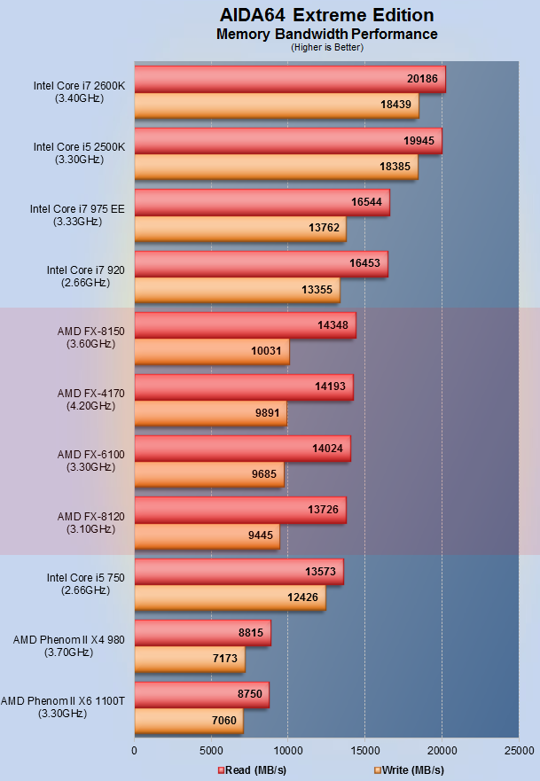 AMD Product's Benchmarks, Overclocking & Secrets : AMD FX