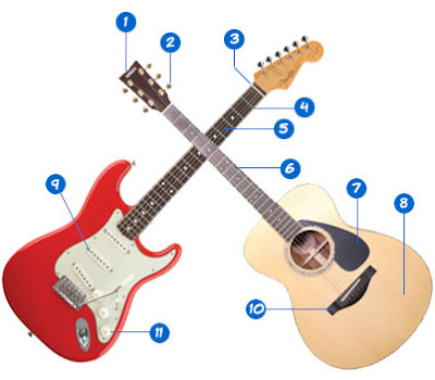 easy learn to play guitar what are the names of guitar parts guitar diagram video. Black Bedroom Furniture Sets. Home Design Ideas