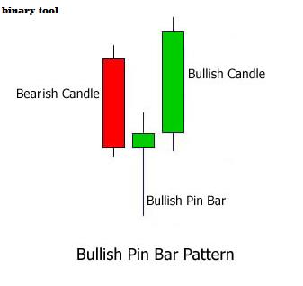PIN-Bar Forex Strategia Swing de tranzacționare | holiday-dreams.ro