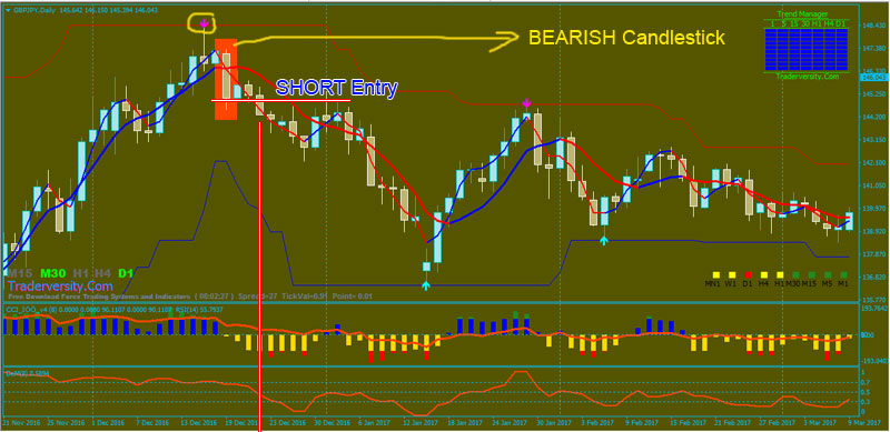 Forex-Bullish-Candlestick-SELL