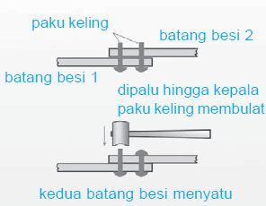 Proses pengelingan untuk menyambung dua batang besi.