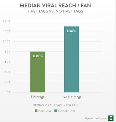 facebook-hashtags-edgerank-alcance