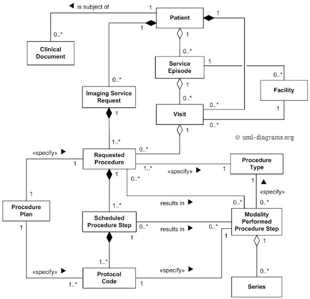 Gambar-Class-Diagram-Model-DICOM-Dari-Dunia-Nyata