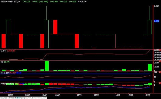 S i2i - OUR HOLDINGS AT $0.009 FINALLY GOT SOME MOVEMENT TODAY - MAY TEST $0.012 RESISTANCE