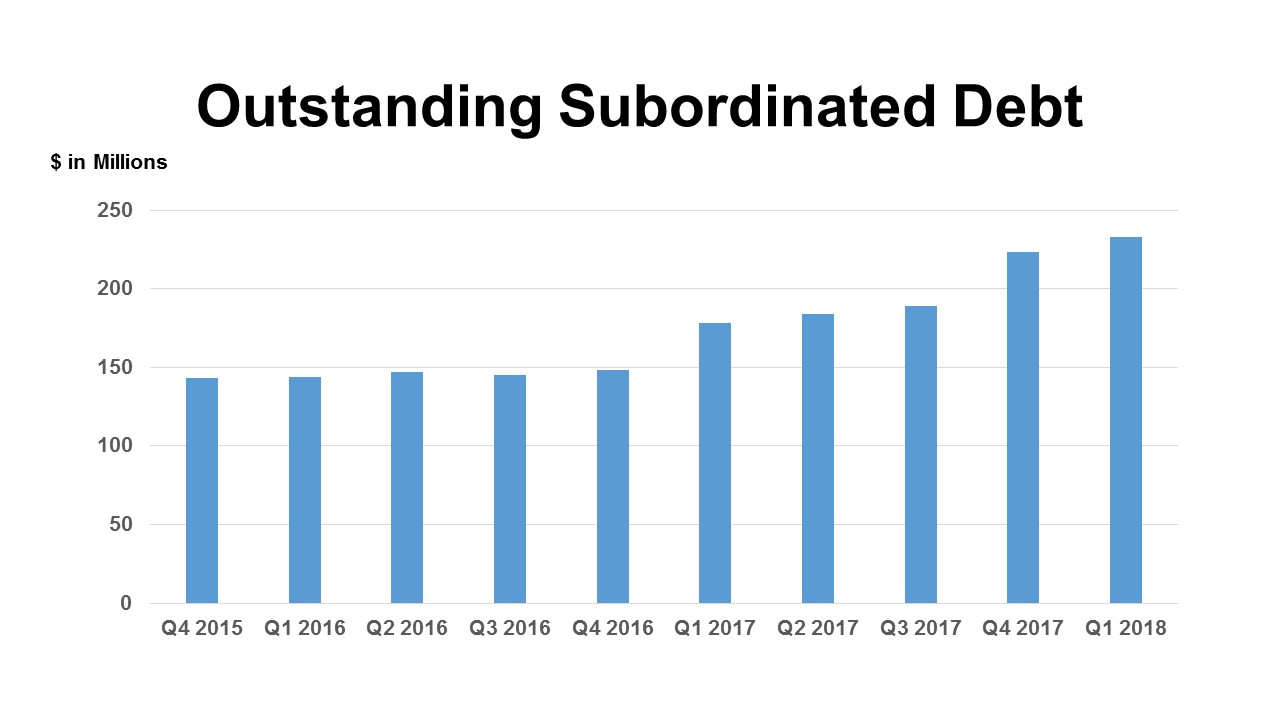 keith leggett's credit union watch: subordinated debt at licus up 57