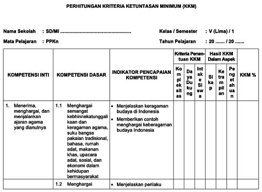 KKM SD/ MI Kurikulum 2013 Kelas 2 dan 5