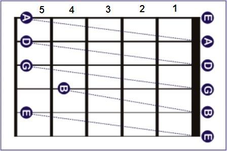 cara stem Senar gitar