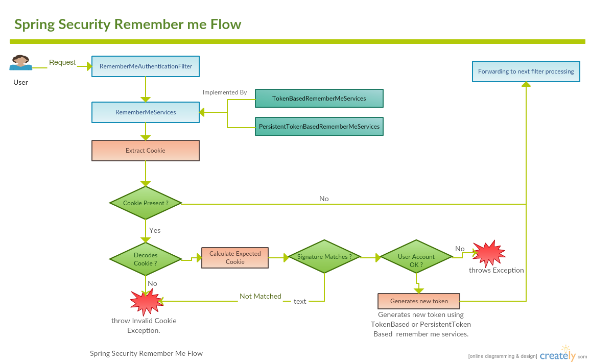 Remember-Me Authentication in Spring Security ~ My Techno