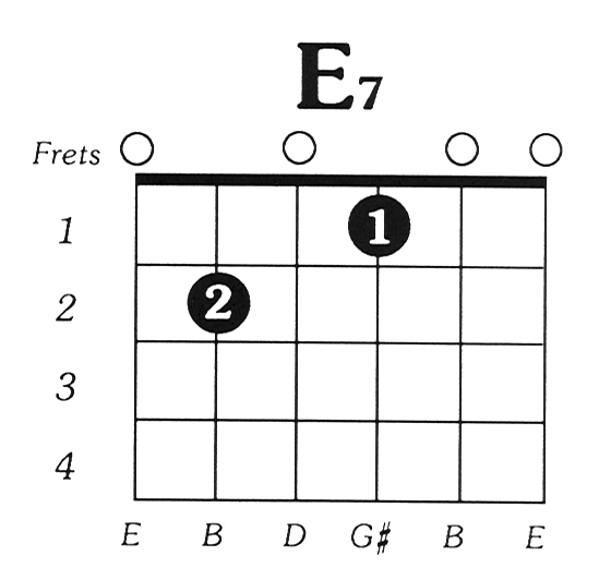 Learn The Acoustic Guitar Fingerpicking Lessons For The Acoustic