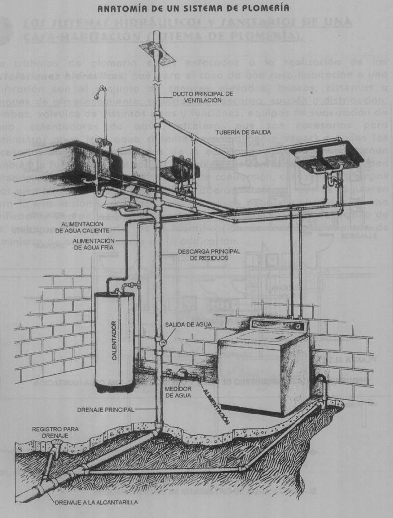 Introduccion a la construccion instalaciones hidraulicas sanitarias y electrica - Tuberia para instalacion electrica ...