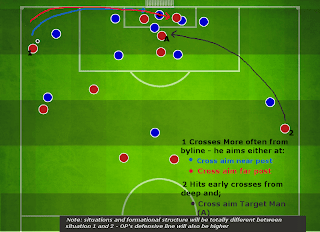 Football Manager Player Instructions Crossing