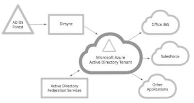 AD vs AAD (Active Directory vs Azure Active Directory)