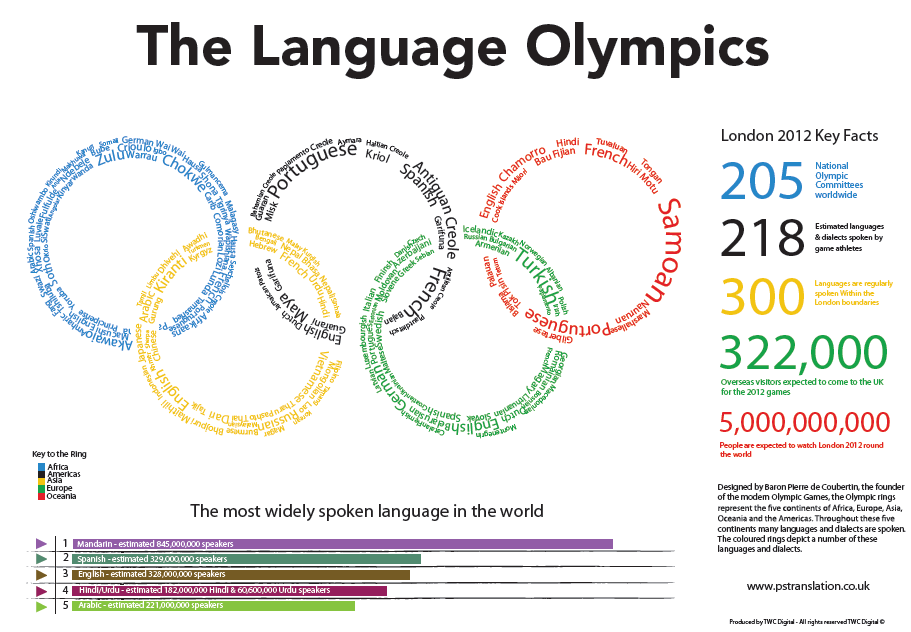 Olympic Rings Colors And Meaning