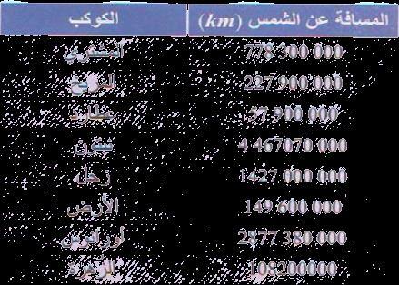 المرافق في الجيل الثاني مقارنة الأعداد العشرية وكتابة الأعداد الكبيرة