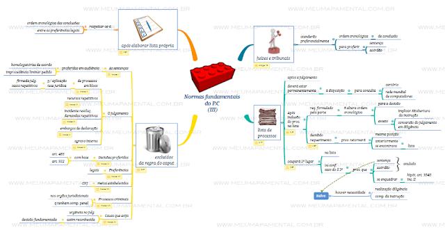 Normas fundamentais do Processo Civil em mapas mentais -3