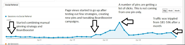 Boardbooster strategy for beginners. how i tripled my blog traffic in 30 days