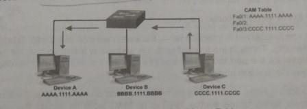 what is network switch, what is switch