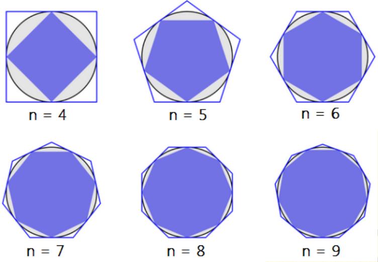 Método clássico para cálculo de pi