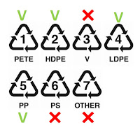 recycle codes plastic plastics pet code