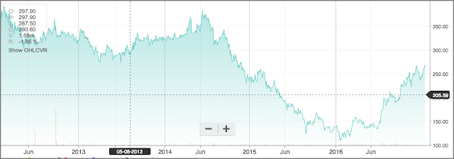 Graph shows CAIRN India Share Price Movement in the last five years
