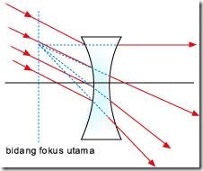 Pembiasan Cahaya Pada Lensa ~ Dyah _Physique's Blog