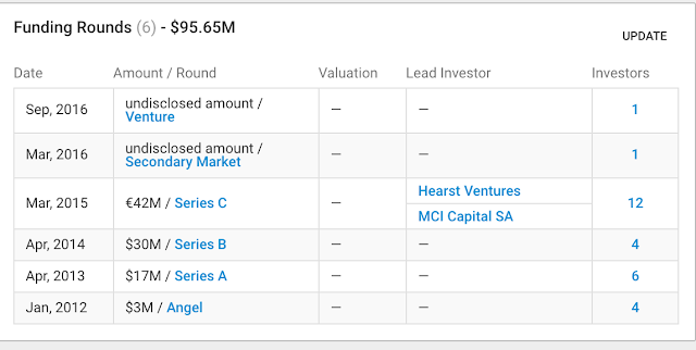 Auctionata & Paddle8 have together burned over $146 million in venture capital