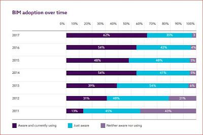 Gráfico en inglés sobre la adopción de BIM a lo largo del tiempo