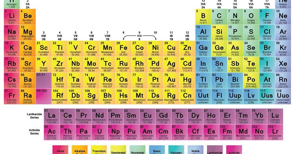 Tabel periodik unsur kimia terbaru ccuart Choice Image