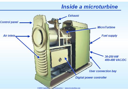 Natural Gas Microturbine Generator