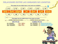 http://www3.gobiernodecanarias.org/medusa/eltanquematematico/todo_mate/medidas_e/longitud_e/longitud_ep.html