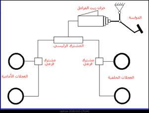 تخطيط للفرامل الهيدروليكية ذات المكبس الواحد