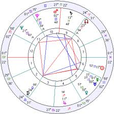 FreeThoughtsOfFreeDragon: Advancd Witchcraft- Your Natal Chart