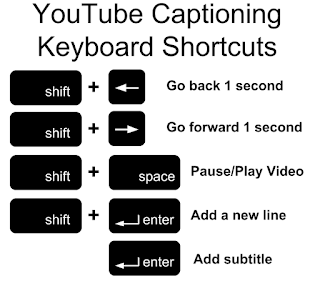 YouTube Keyboard Shortcuts Menu