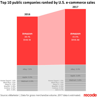 """ the top 10 US companies with highest ecommerce sales"""