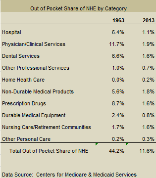 Out of Pocket Share of National Health Expenditures by Category