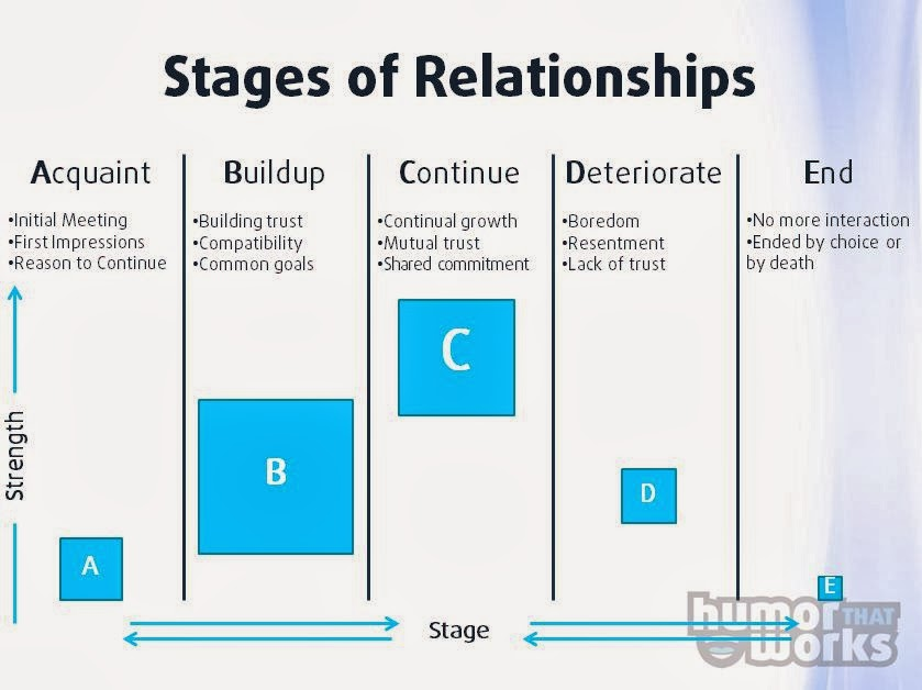 7 stages of a relationship 9gag