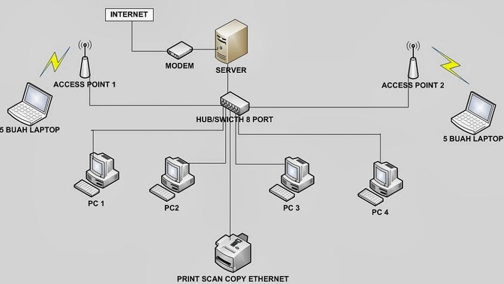 Beragam Jenis Klasifikasi Jaringan Komputer