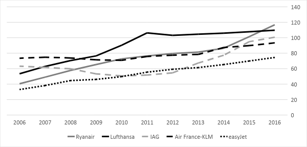 Figure 1. Top European Airlines by Passenger Volume (Eurostat Data)