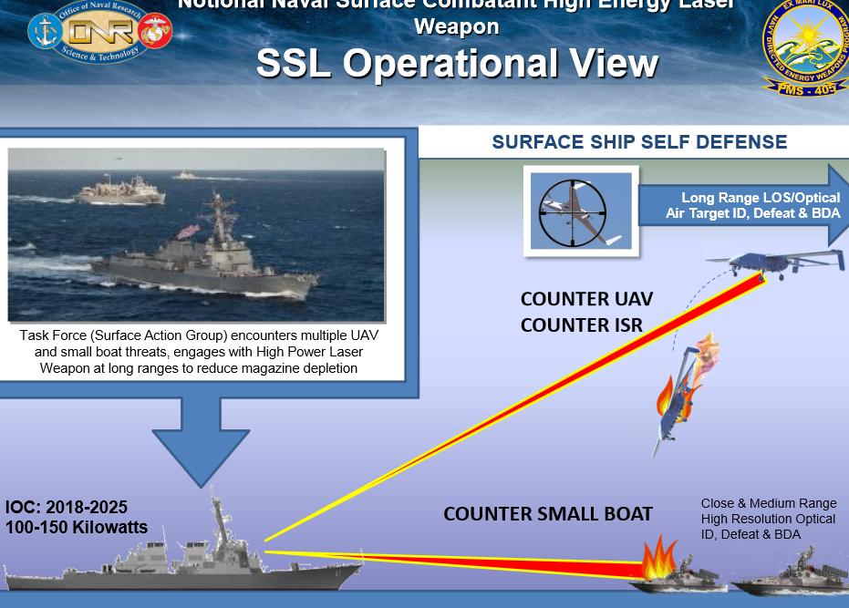 Technical details on the US Navy 150 kw combat laser development ...