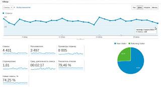 статистика посещения блога за прошлый месяц
