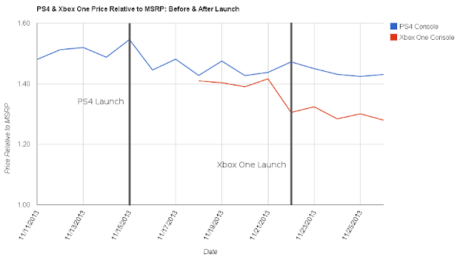 PS4 & Xbox One Resale Price to MSRP After Launch